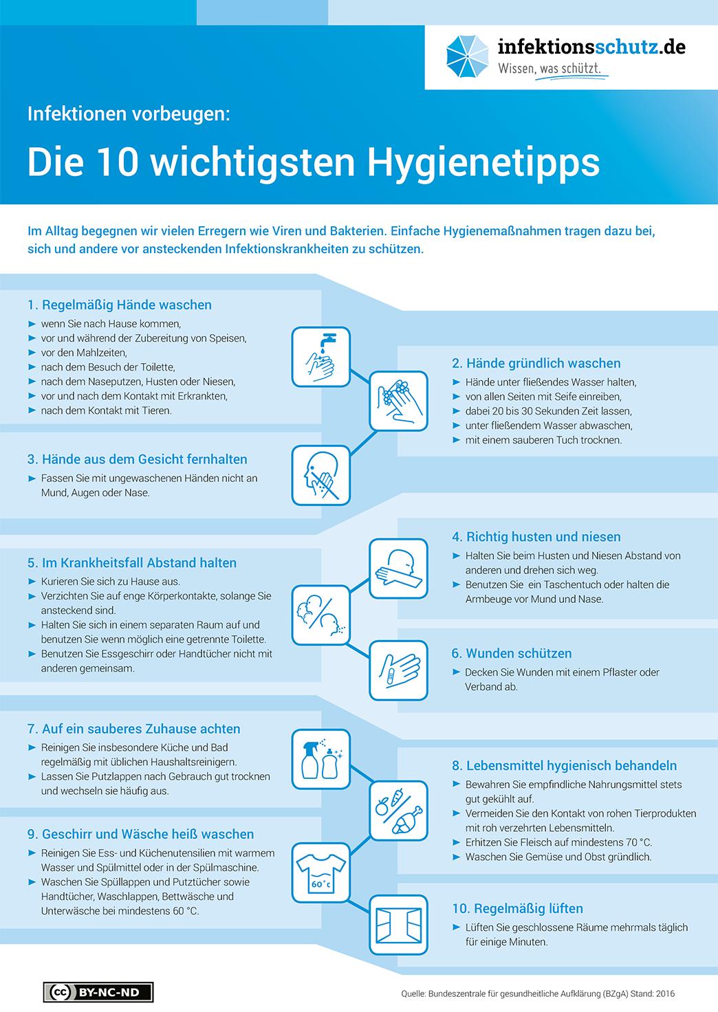 Hygienetipps, Quelle: Bundeszentrale für gesundheitliche Aufklärung (BZgA), infektionsschutz.de, http://www.infektionsschutz.de/mediathek/infografiken.html, CC BY-NC-ND